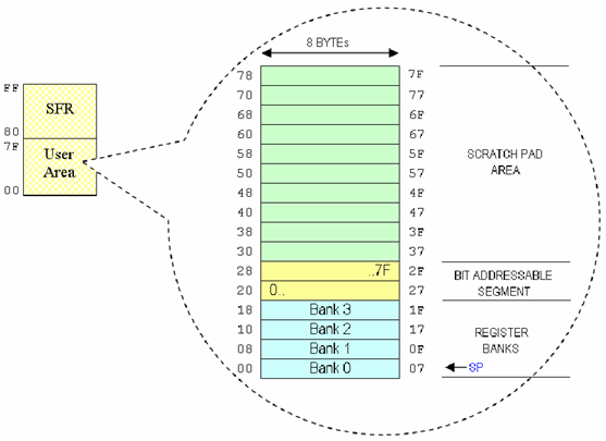 128-byte RAM internal bagian bawah (lower)