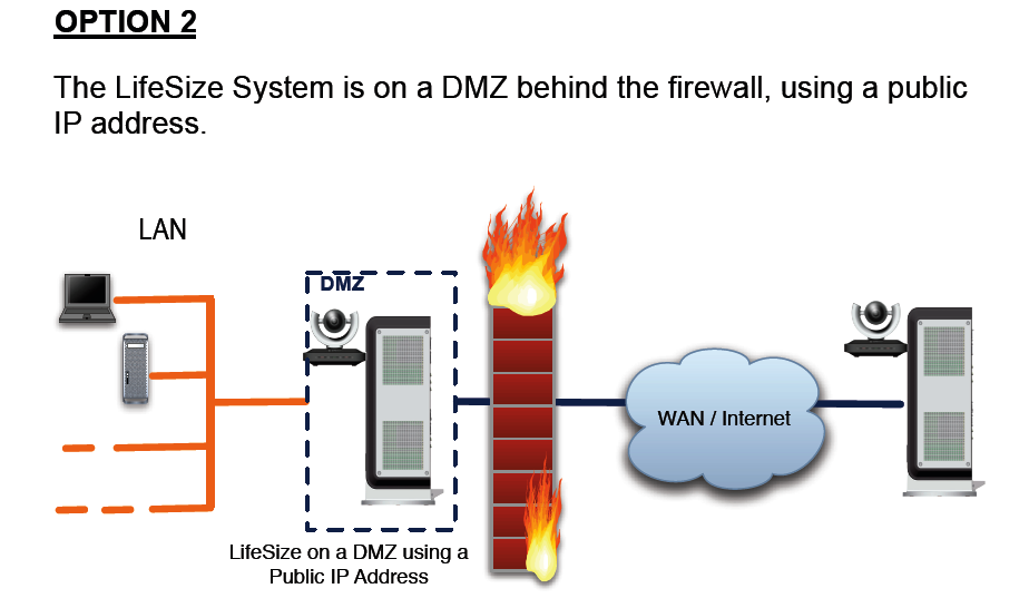 Lifesize network configuration my learning experience - Lifesize video conferencing firewall ports ...