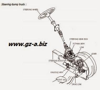 Klasifikasi Steering System Pada Whell Machine