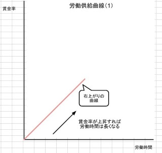 労働供給曲線右上がり
