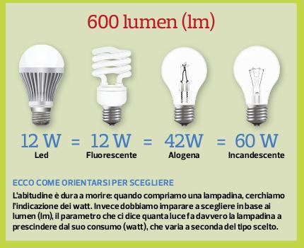 Lampadine confronto tra diversi tipi di sorgenti tocani for Lampadine led 3 watt