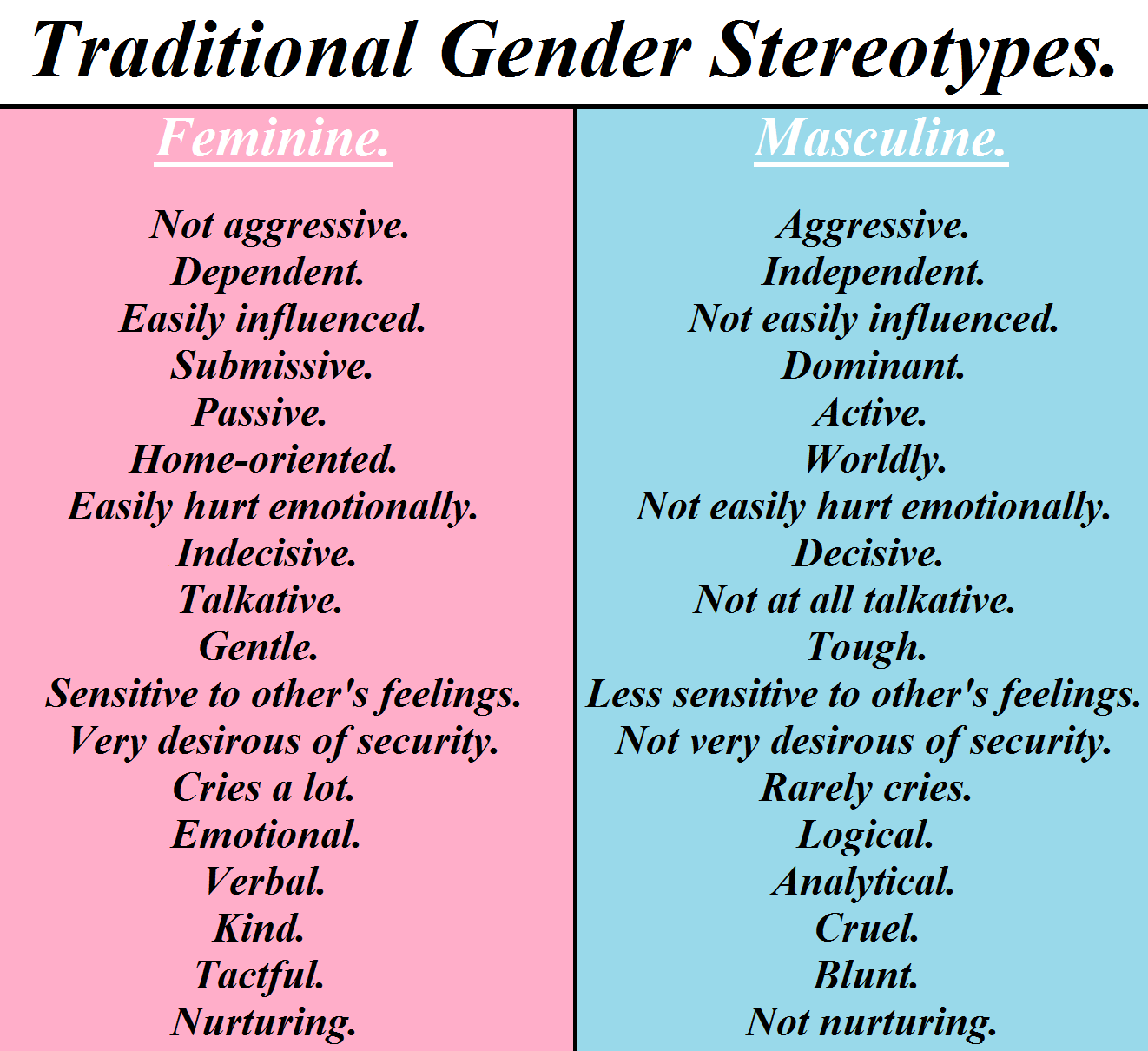 the stereotyping of women in society A new study finds that gender stereotypes are as strong today as they were 30 years ago changes in the activities and representation of women and men in society have unquestionably occurred since the early 1980s however.