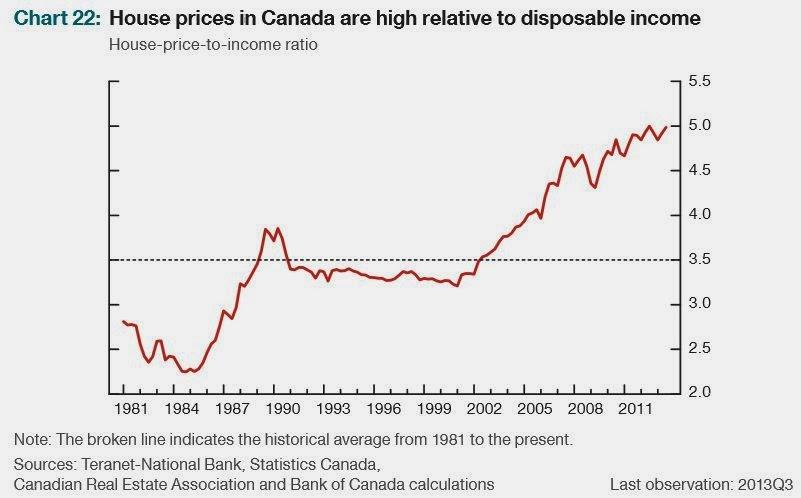 Average Home Price In Quebec City