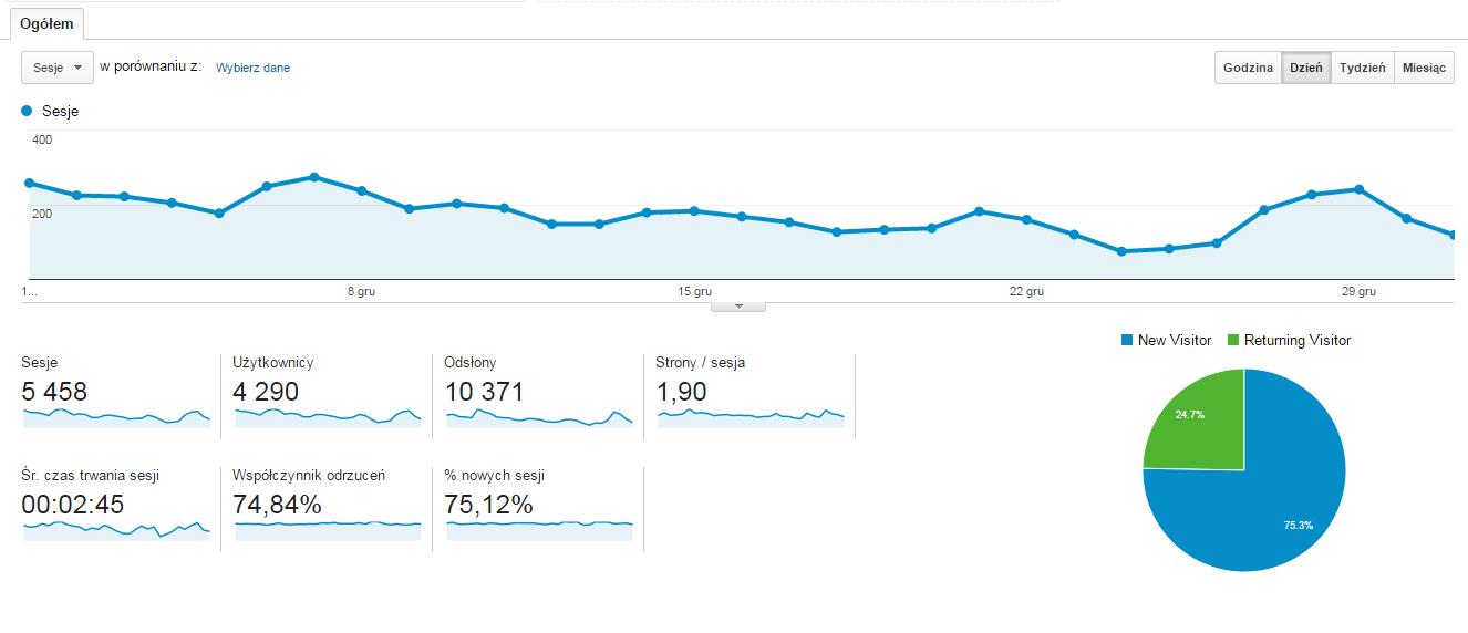 MarekMika.blogspot.com statystyki oglądalności za grudzien 2014