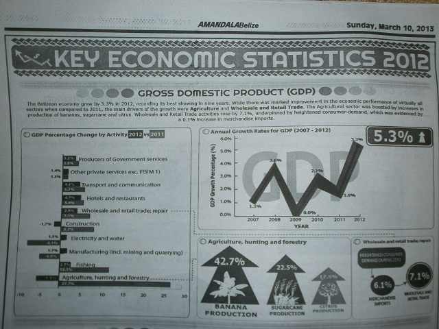 belize key economic statistics 2012