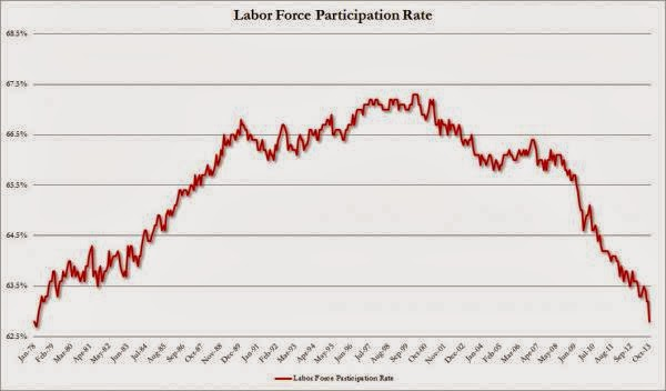 Latest Evidence That Gov Unemployment Data Are Junk - Labor Force Participation Rate Chart