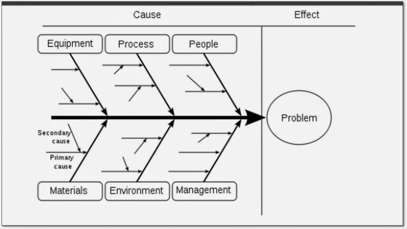 mei 2014 untuk mendapatkan diagram ishikawa yang baik penyusunan yang lancar dan mendapatkan hubungan sebab akibat yang rumit maka beberapa hal perlu diperhatikan ccuart Choice Image