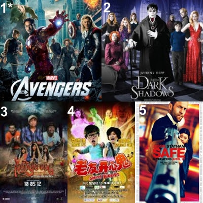Malaysia Box office movies, the avengers