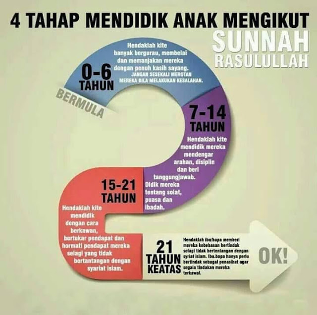 4 Tahap Mendidik Anak Mengikut Sunnah Rasulullah