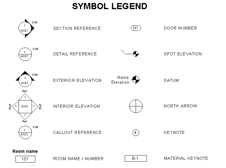 Drawing Lines In Keynote : Bim aficionado symbols in keynote lists strange but true