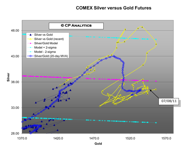 Silver versus Gold