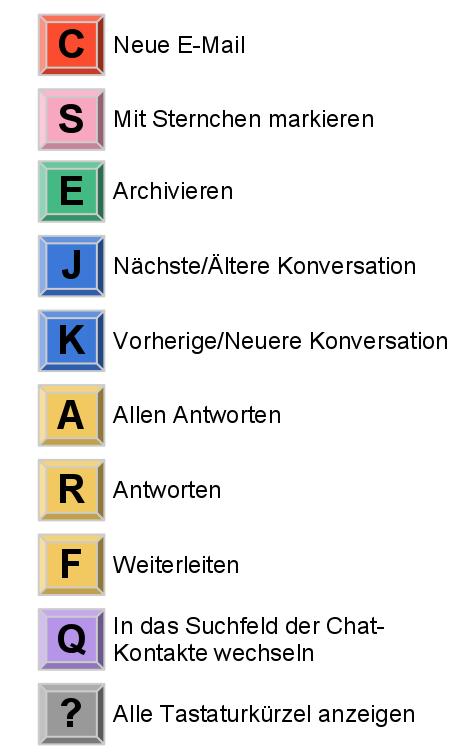 Tastaturkuerzel Google Mail