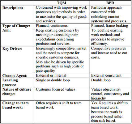 compare tqm and bpr Bpr and tqm in order to achieve this comparison the paper first defines each of the a comparative analysis of business process reengineering.