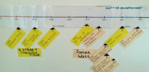 Charlotte Mason History Timeline James Watt