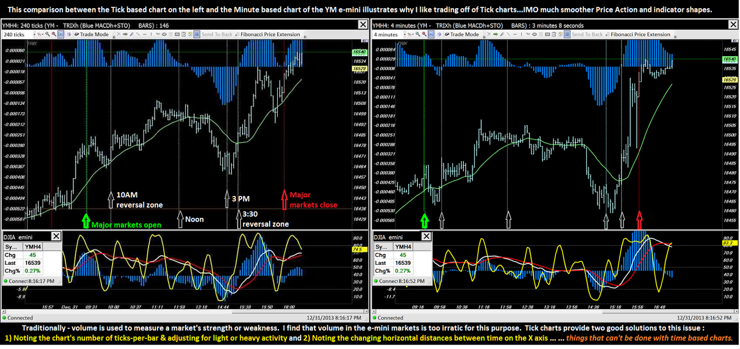 Day trading indicators setup