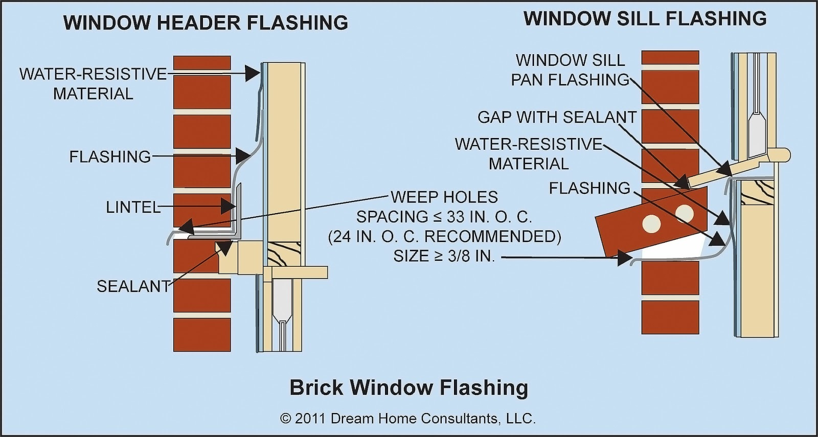 Today 39 s home inspection leakproof for Window z flashing