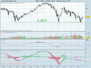 analisis tecnico del-bbva mensual-a 2 de octubre de 2012