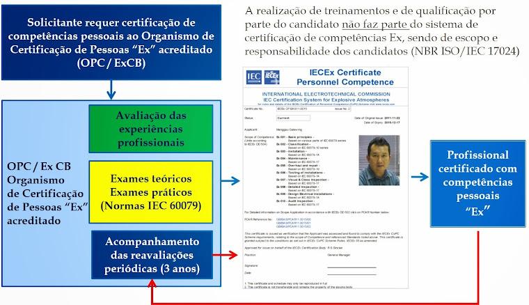 """IECEx - Processo para a Certificação de Competências Pessoais """"Ex""""."""