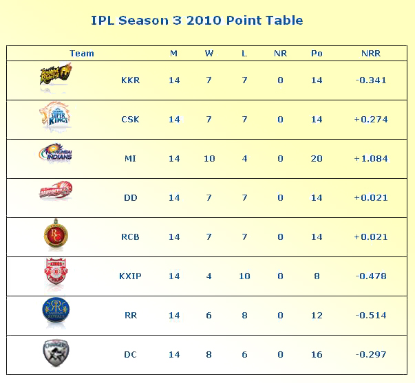 IPL 3 2010 Point Table Wallpapers and IPL Teams Positions Points