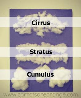 http://carrotsareorange.com/preschool-geography-clouds/