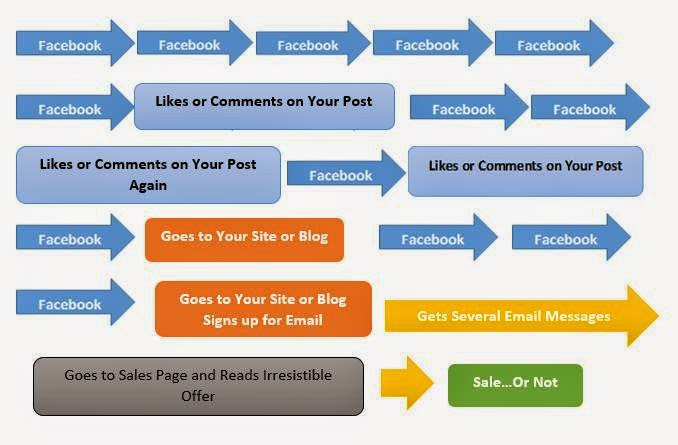 Web Savvy Facebook Marketing