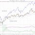 Signalerar oljan en konjunkturvändning?