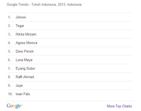Tokoh Indonesia Paling Banyak Dicari