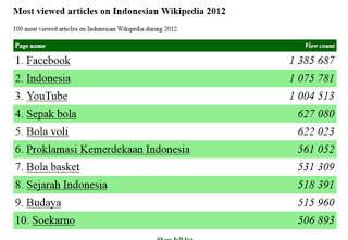 Artikel Wikipedia Paling Banyak Dibaca di Indonesia