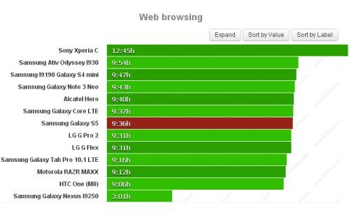 Durata batteria sulla navigazione web per Samsung Galaxy S5