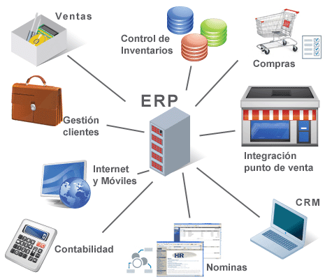 Servicio al cliente planeaci n de los recursos de la empresa erp - Costo ascensore interno 3 piani ...