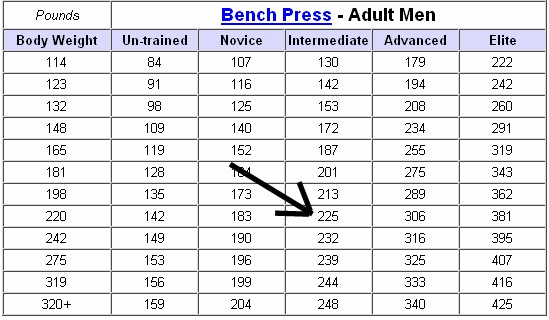 Blu Flame Blvd Summer will be here soon enough : Average Bench Press By Age Chart