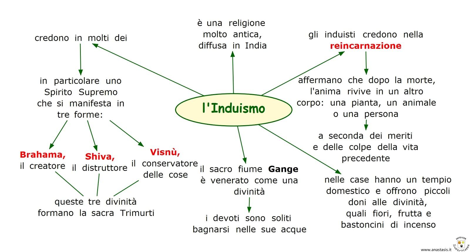 Risultati immagini per induismo