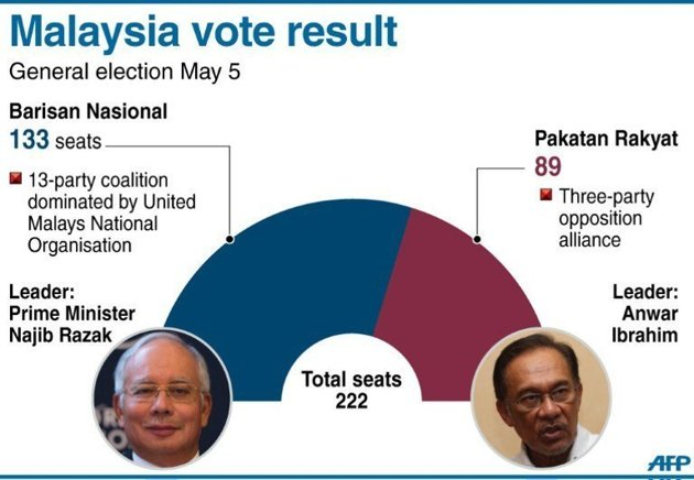 analysis of the malaysian electoral system Malaysian and indonesian party sys- an analysis of political party plat-forms the electoral system and islamization.