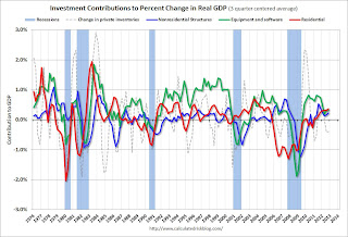 Investment Contributions