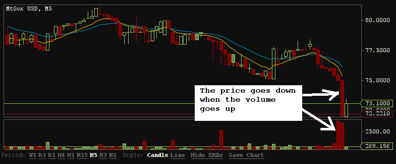 correlation between the volume and price - bitcoin panic selling
