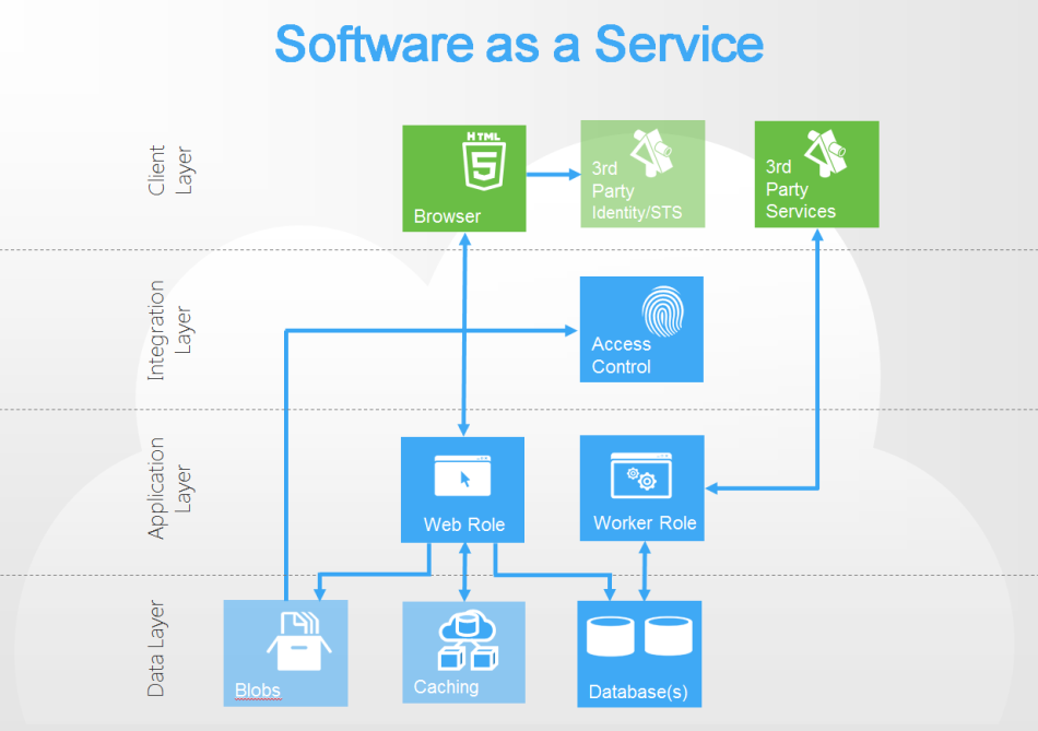 software as a service The software as a service (saas) model continues to gain traction across all corners of the business world, and for good reason also known as on-demand software, hosted software or web-based software, saas eschews traditional software installation, maintenance and management approaches in favor of delivering cloud-based applications via the internet.