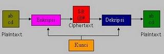 Gambar Kriptografi Asimetris