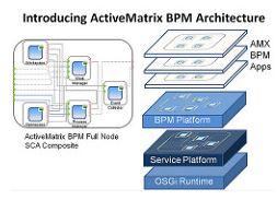 TIBCO AMX BPM Architecture