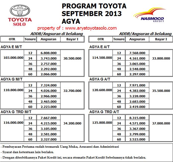 Daftar Harga Mobil Toyota Harga Mobil Agya Paket Kredit ...