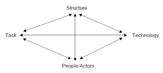 tichy s technical political cultural tpc framework Tichy's technical–political–cultural (tpc) framework is an open systems model involving inputs, transformation processes, and outputs as in the other open systems models, the tpc framework requires definition of inputs and outputs and congruence between the transformation process and output.