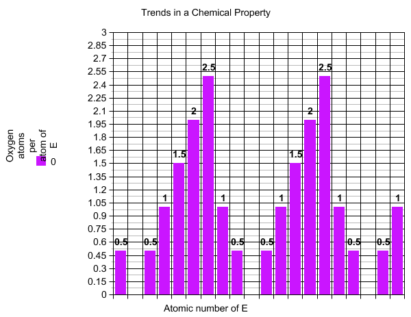 Chemistry Blog: Periodic Table and Graphs: Trends in a Chemical ...