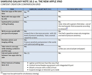 Galaxy Note 10.1 dibandingkan iPad