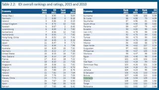 Tabel Urutan Negara Terunggul dalam Koneksi Internet