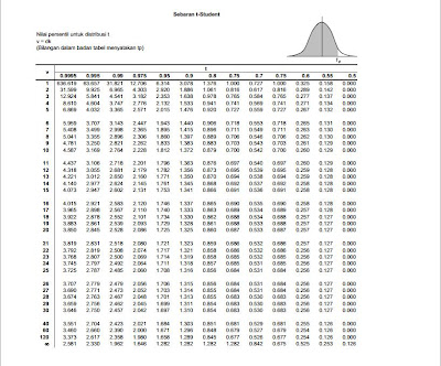... office: How to Find Value t-table and the F-table with Microsoft EXCEL