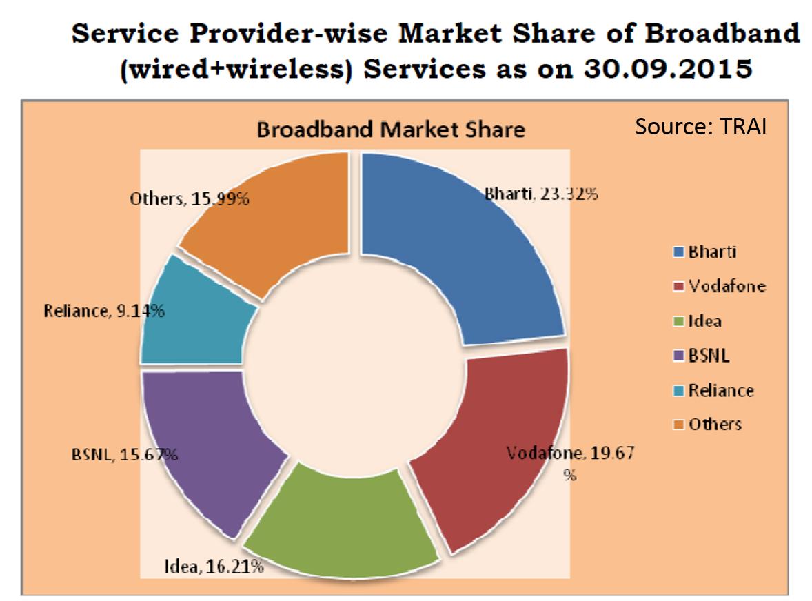 mobile broadband in india