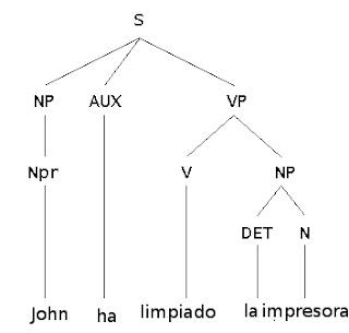 Arbol de derivacion Sintactica de Ejemplo