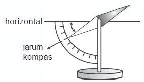 Pengertian Magnet Permanen dan Sementara, Sudut Deklinasi dan Inklinasi
