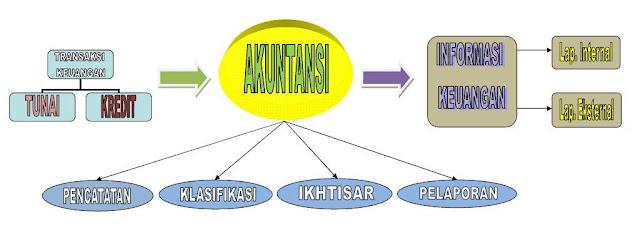 ... sistem informasi keuangan sama halnya dengan pengertian sistem