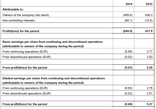 Fugro, 2014, per share, loss