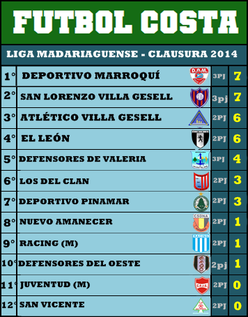 POSICIONES LMF